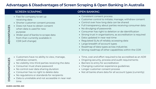 Copy of Advantages, Disadvantages of CDR & Screen Scraping